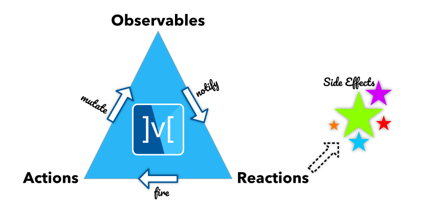 The Triad of MobX, consisting of Observable, Actions and Reactions